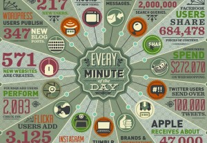 Every minute of the day [infographic] Internet by domo / Mashable.com