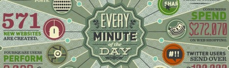 Every minute of the day [infographic] Internet by domo